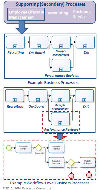 types of business processes are well Ibm business process manager is a comprehensive business process  management  test, and deploy business processes, as well as full visibility and  insight to  inside the cells, the available environment type is marked with  process server.