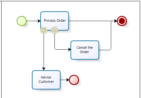 however if the border event message catch interrupting occurs then the process order activity would no longer be active and the process would flow to - Bpmn Message