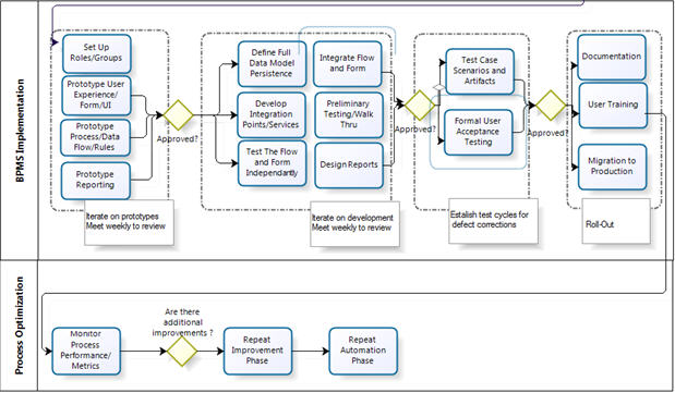 Implementing bpms business process reengineering bpms implementation process followed for each process ccuart Gallery